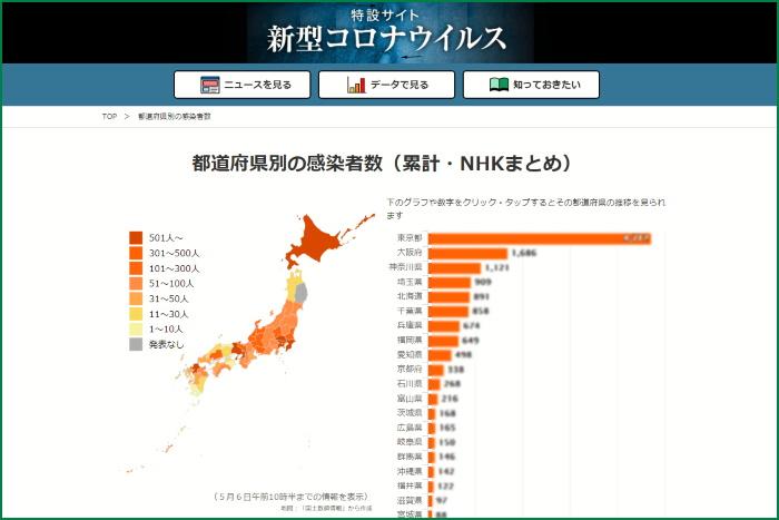 新型コロナウイルス 都道府県別の感染者数(累計・NHKまとめ)